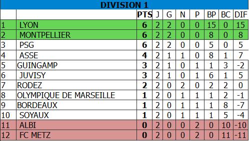 2 e journée :dimanche 25 sptembre ,15 H  ,Rafettes vs Soyaux  Classement_2016-2017_D1-J2